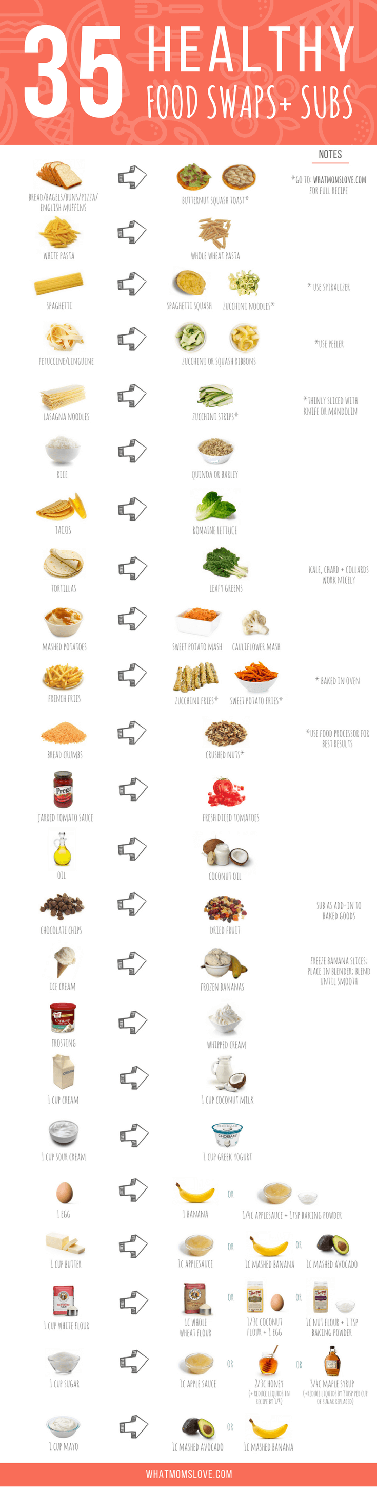 Healthy Food Swaps And Substitutions Chart This Is Such An Easy